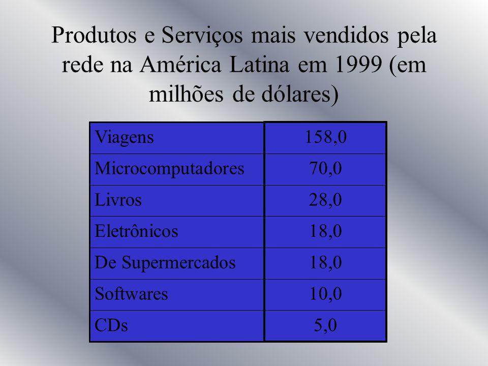 Produtos e Serviços mais vendidos pela rede na América Latina em 1999 (em milhões de dólares)