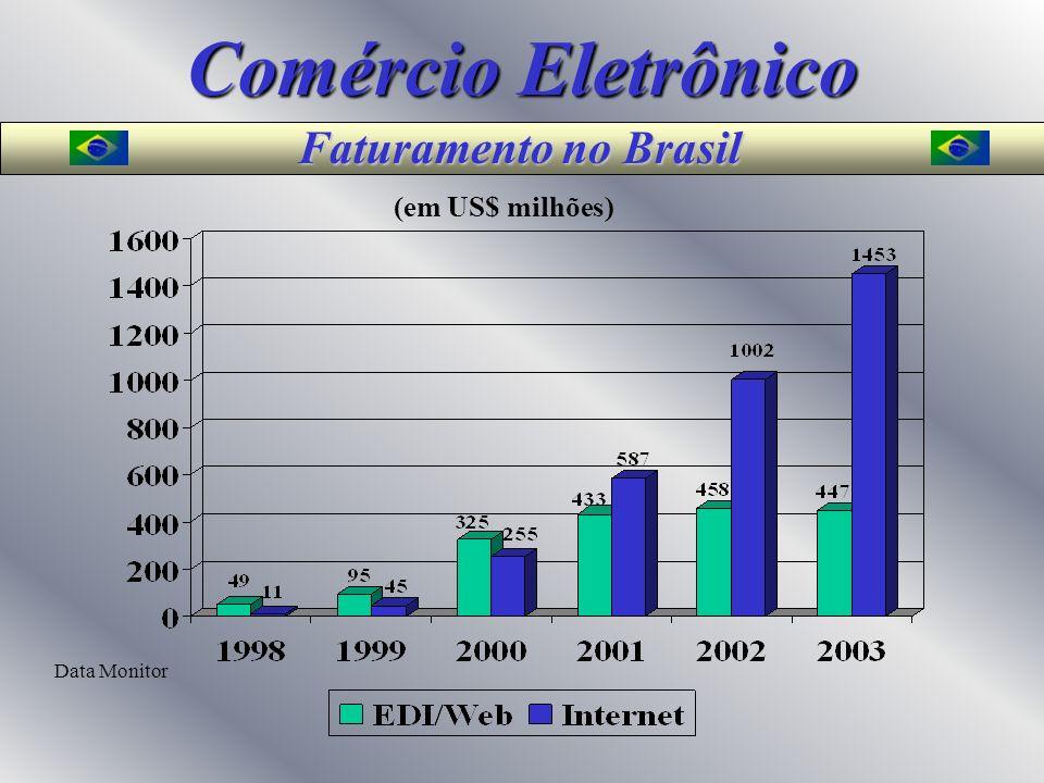 Comércio Eletrônico Faturamento no Brasil (em US$ milhões)