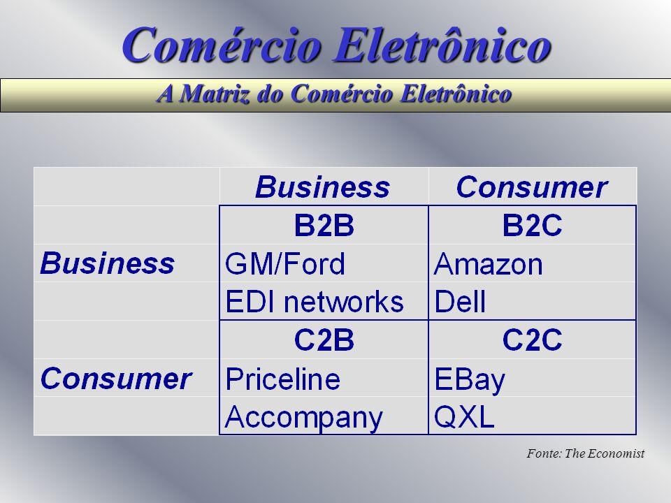 Comércio Eletrônico A Matriz do Comércio Eletrônico