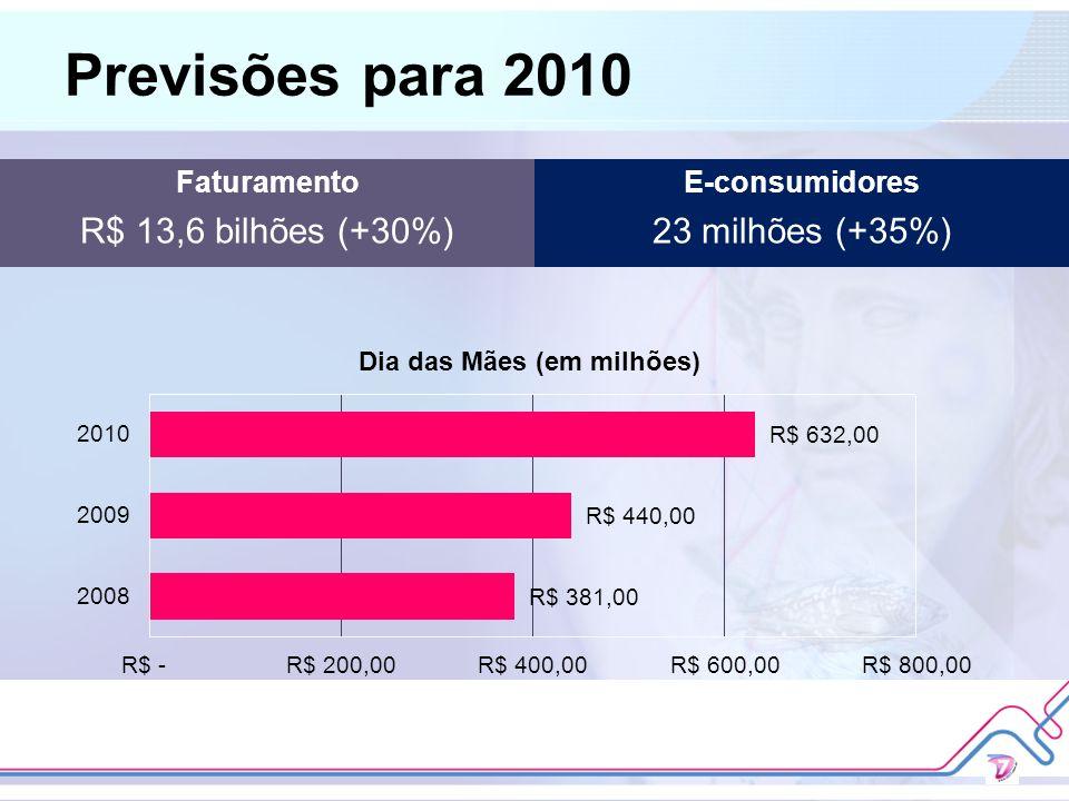 Previsões para 2010 R$ 13,6 bilhões (+30%) 23 milhões (+35%)