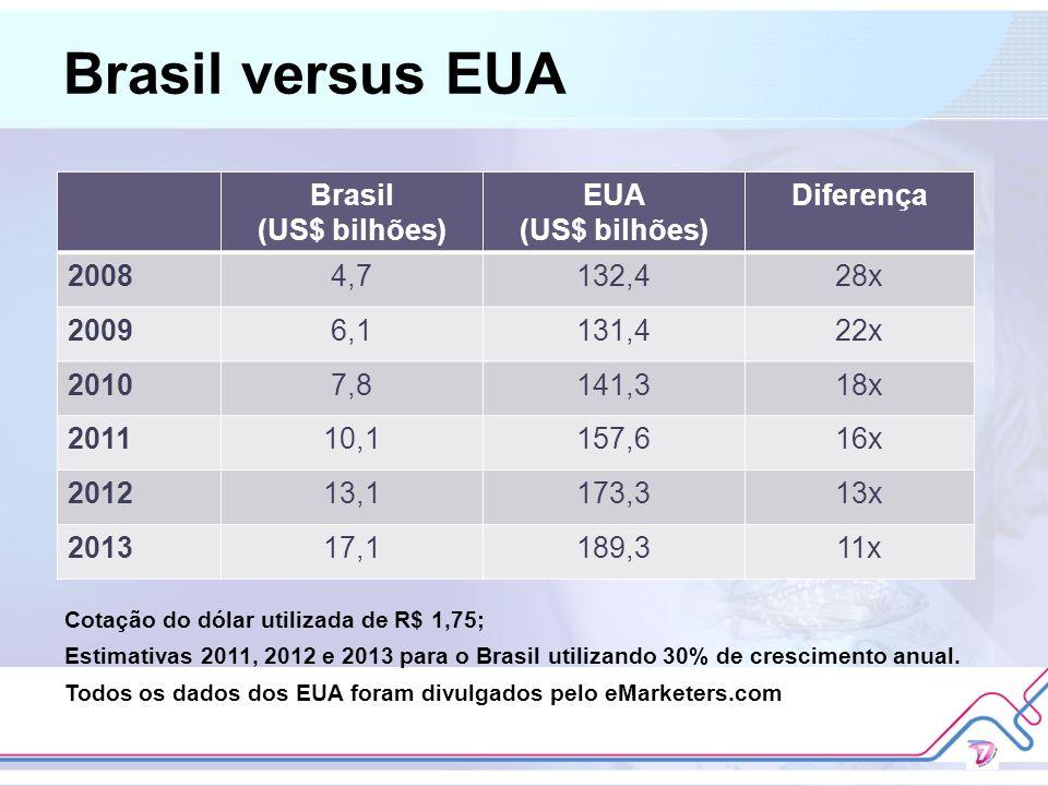 Brasil versus EUA Brasil (US$ bilhões) EUA Diferença 2008 4,7 132,4