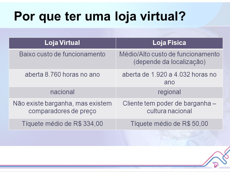 Por que ter uma loja virtual