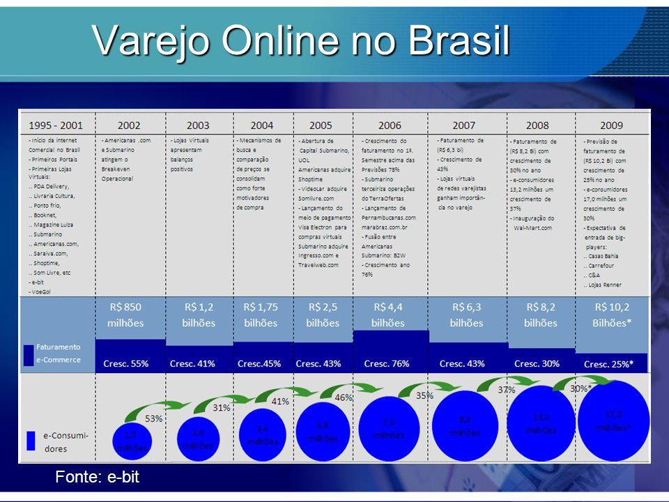 Varejo Online no Brasil