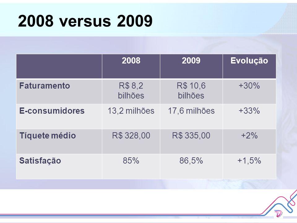 2008 versus 2009 2008 2009 Evolução Faturamento R$ 8,2 bilhões