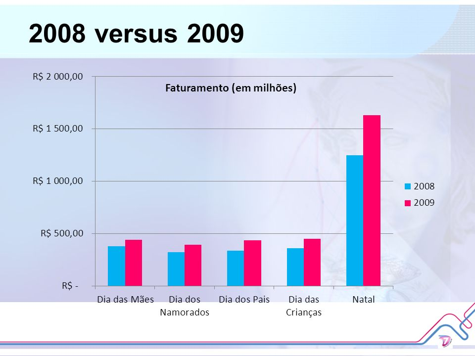2008 versus 2009