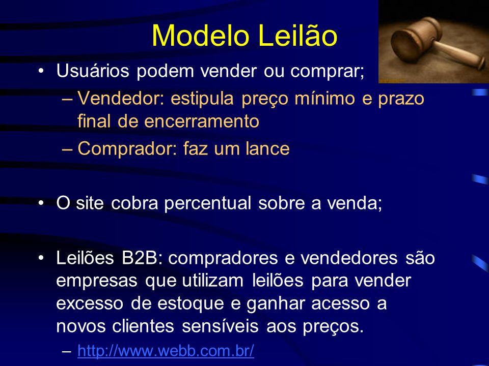 Modelo Leilão Usuários podem vender ou comprar;