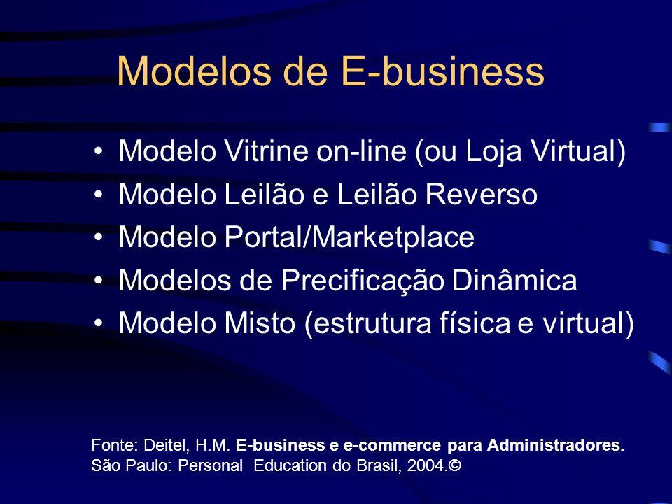 Modelos de E-business Modelo Vitrine on-line (ou Loja Virtual)