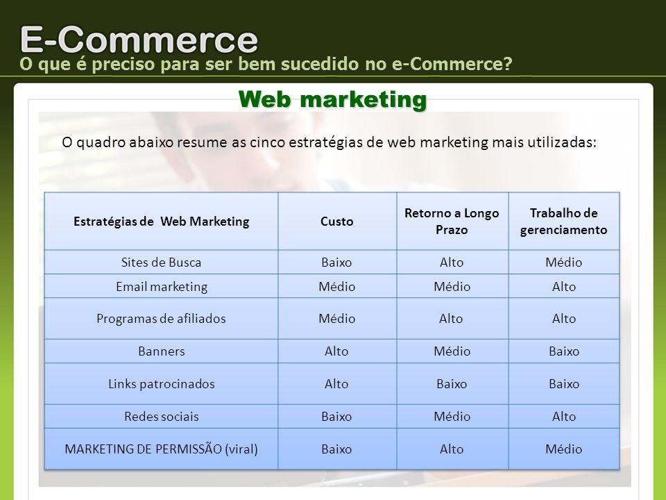 Estratégias de Web Marketing Trabalho de gerenciamento