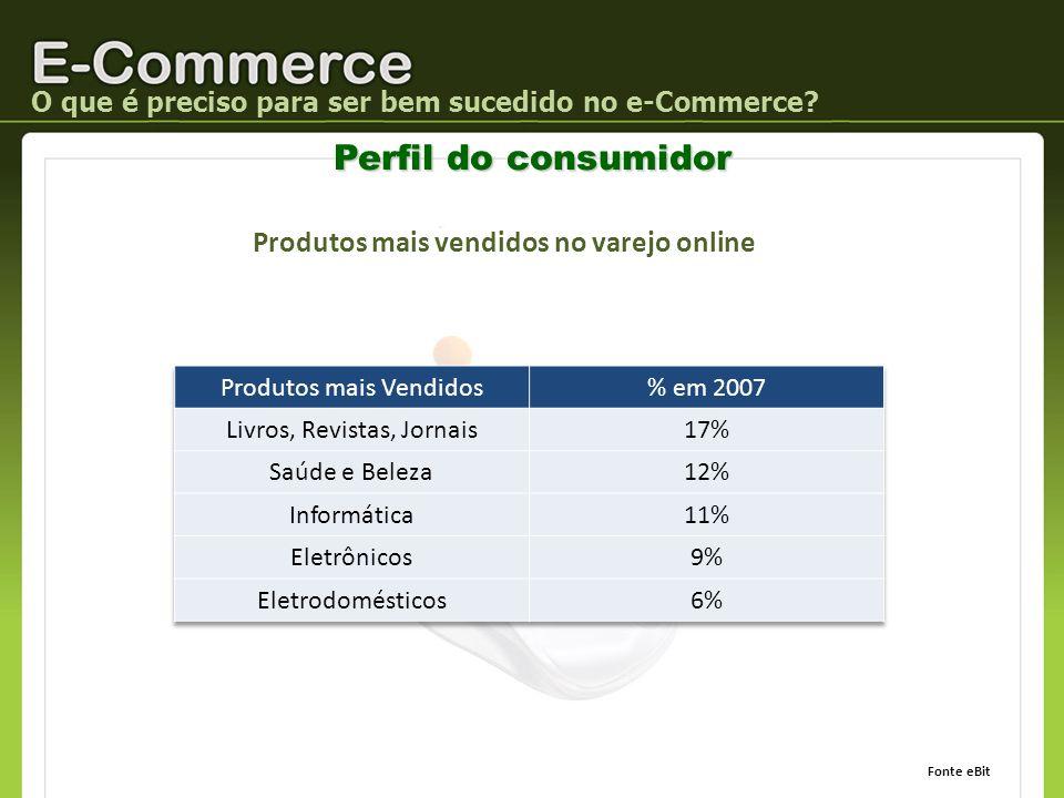 Produtos mais vendidos no varejo online