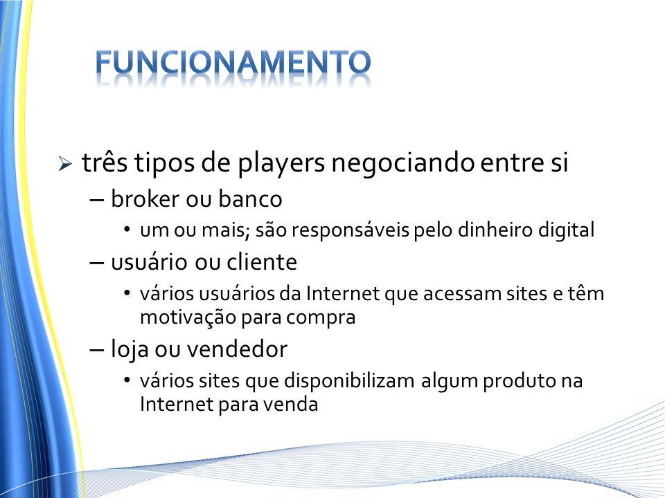 Funcionamento três tipos de players negociando entre si