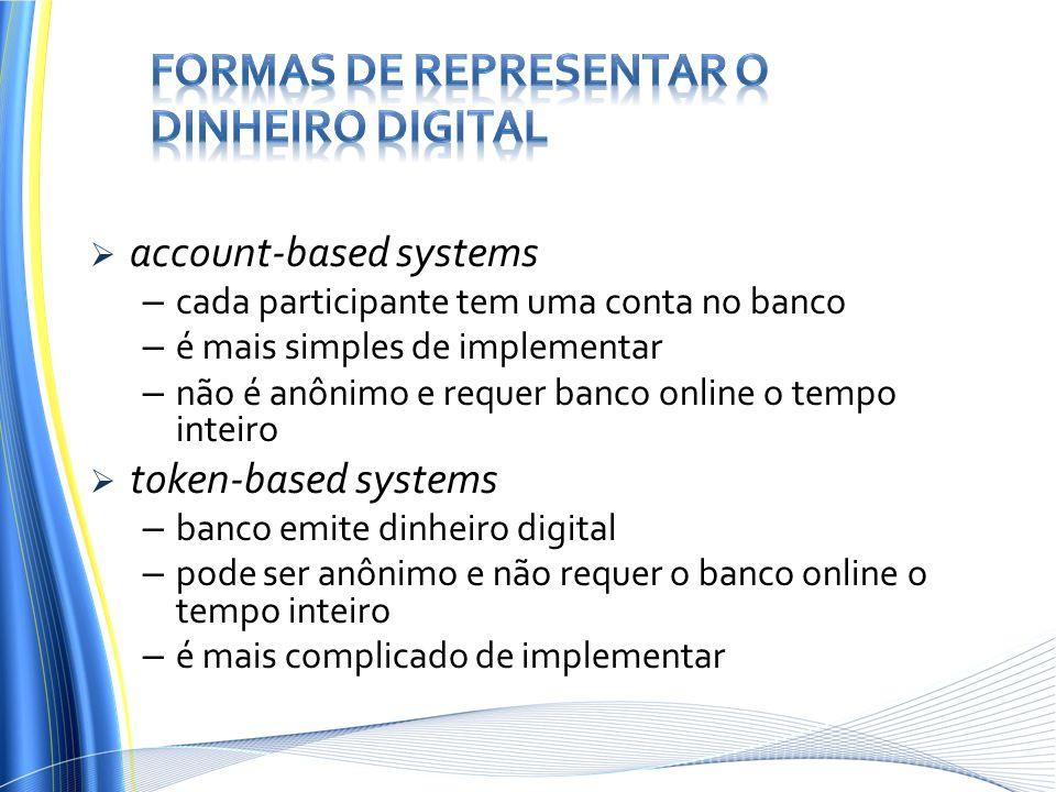 Formas de representar o dinheiro digital