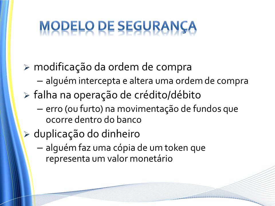 Modelo de Segurança modificação da ordem de compra