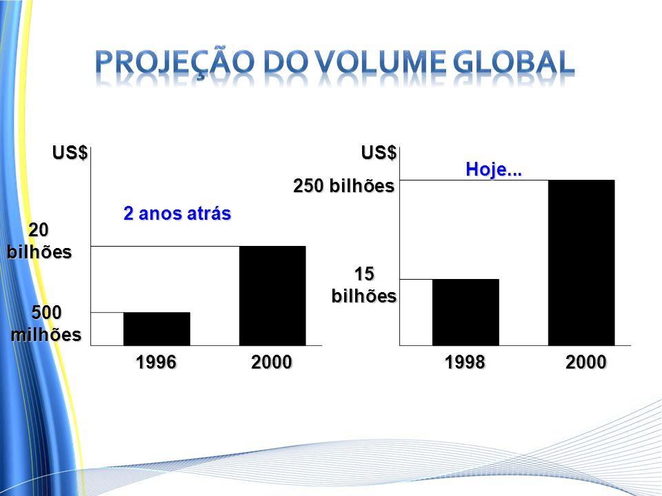 Projeção do volume global