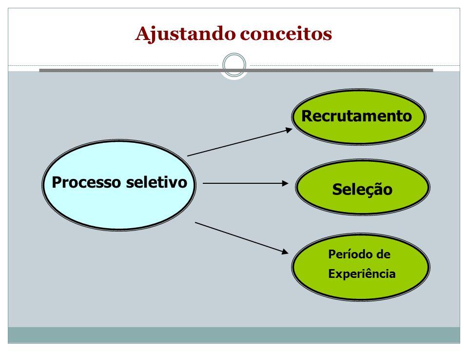 Ajustando conceitos Recrutamento Processo seletivo Seleção Período de