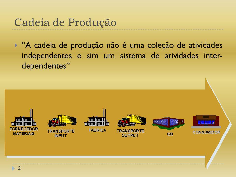 Cadeia de Produção A cadeia de produção não é uma coleção de atividades independentes e sim um sistema de atividades inter- dependentes