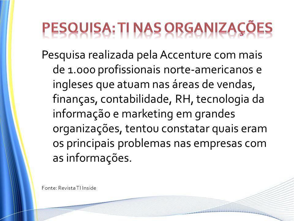 Pesquisa: TI nas Organizações