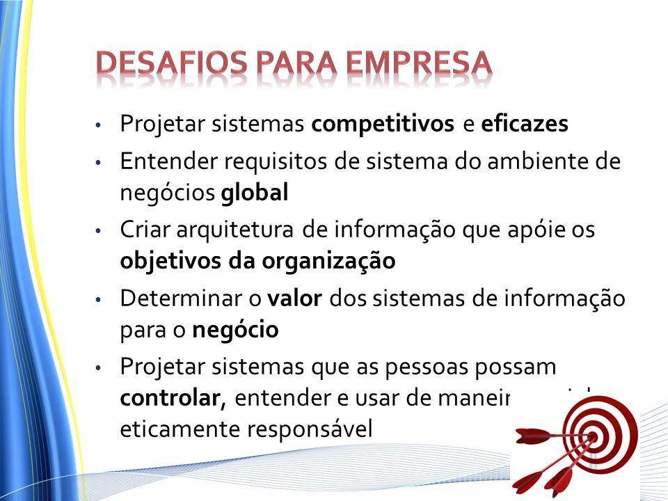 Desafios para Empresa Projetar sistemas competitivos e eficazes