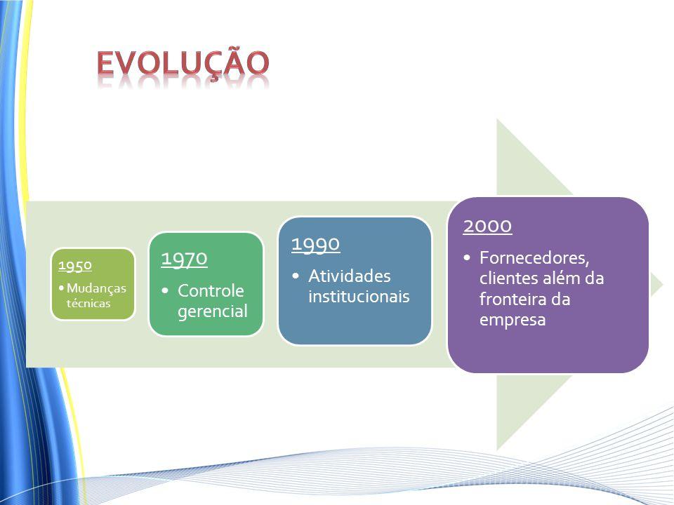 Evolução 1950. Mudanças técnicas. 1970. Controle gerencial. 1990. Atividades institucionais. 2000.