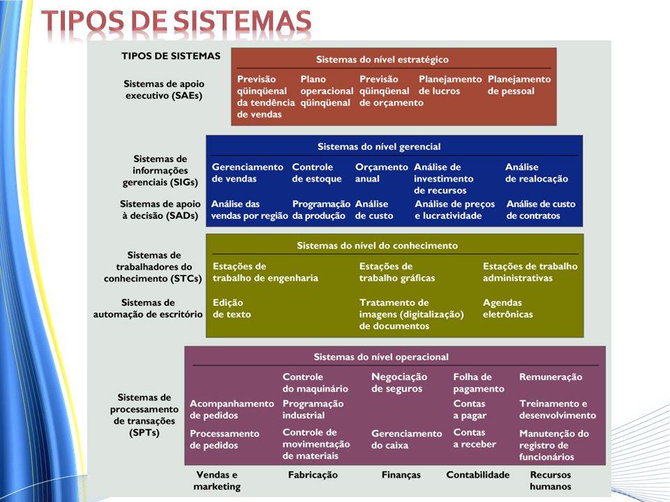 Tipos de sistemas