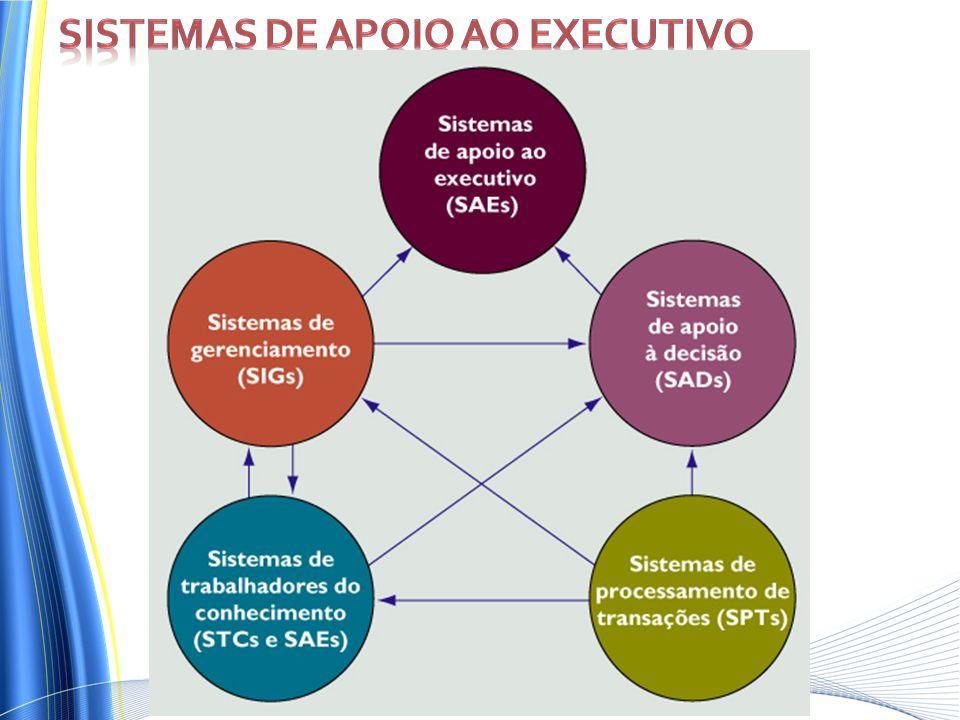Sistemas de apoio ao executivo