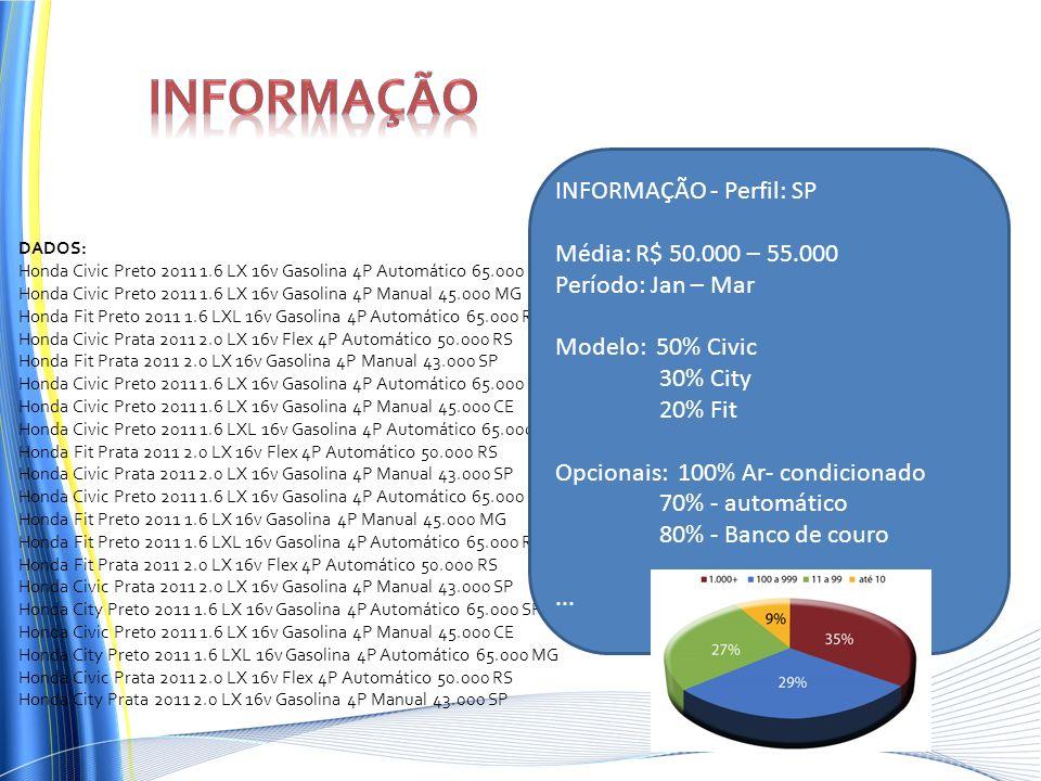 Informação INFORMAÇÃO - Perfil: SP Média: R$ 50.000 – 55.000