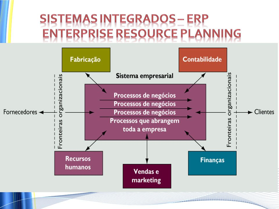 Sistemas integrados – ERP Enterprise Resource Planning