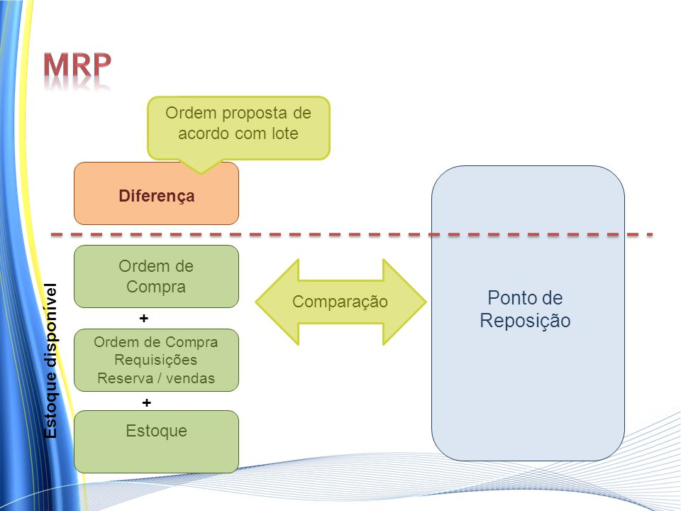 Ordem proposta de acordo com lote