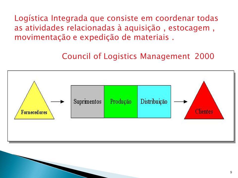 Logística Integrada que consiste em coordenar todas