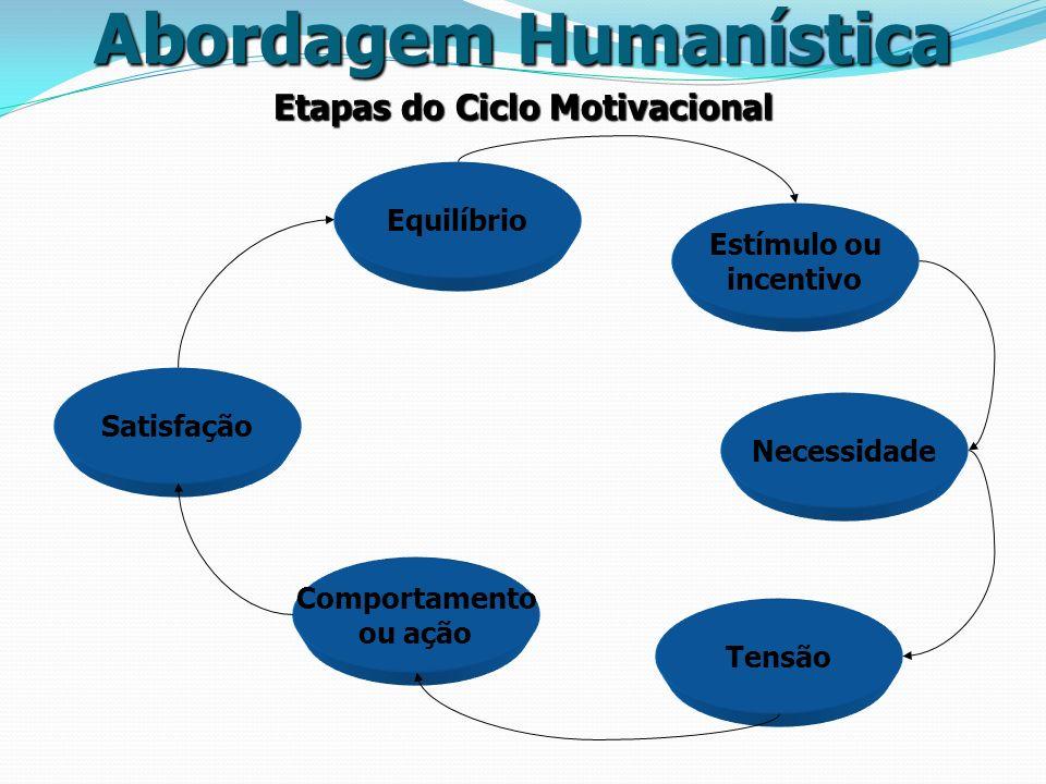 Abordagem Humanística Etapas do Ciclo Motivacional