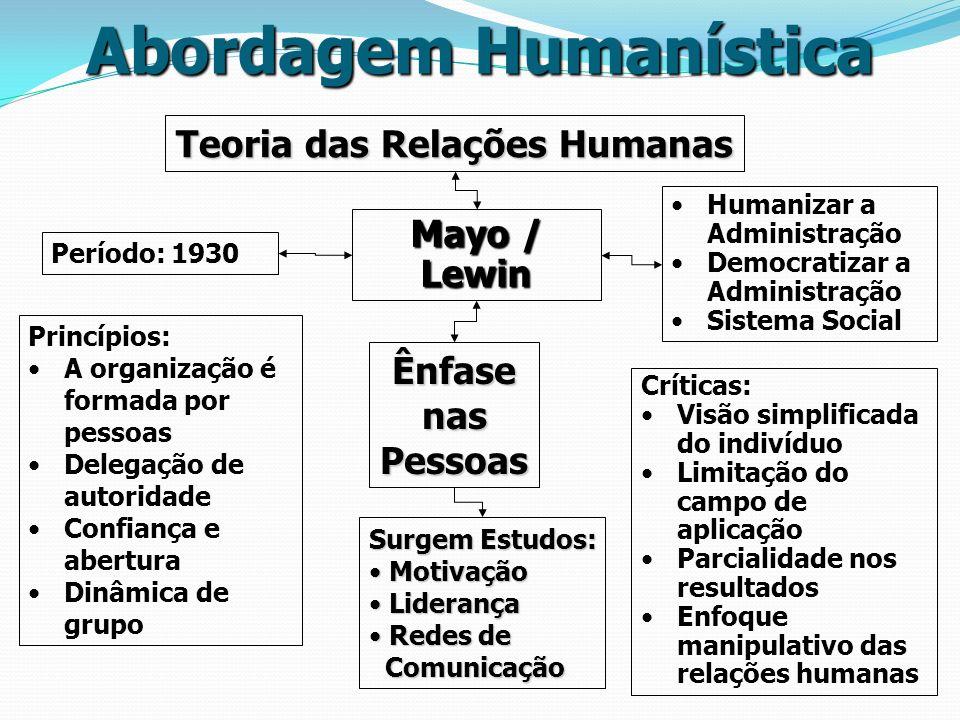 Abordagem Humanística Teoria das Relações Humanas