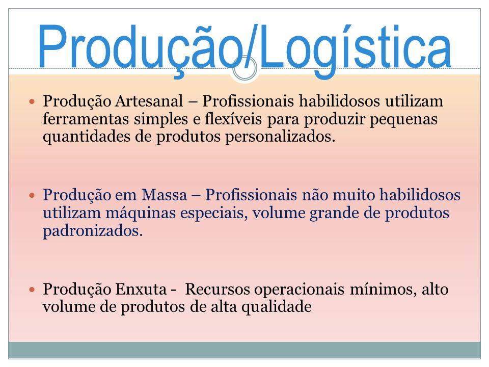 Produção/Logística
