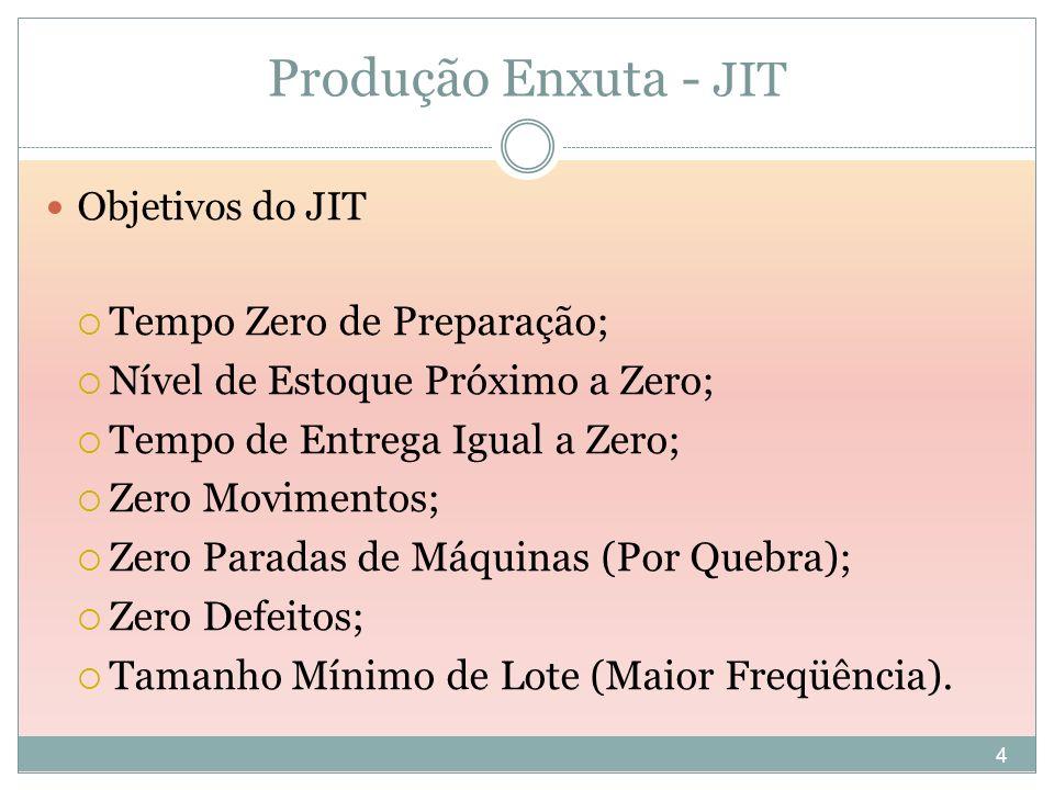 Produção Enxuta - JIT Tempo Zero de Preparação;