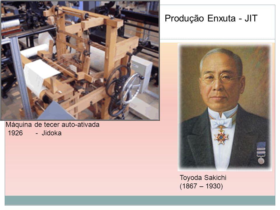 Produção Enxuta - JIT Máquina de tecer auto-ativada 1926 - Jidoka