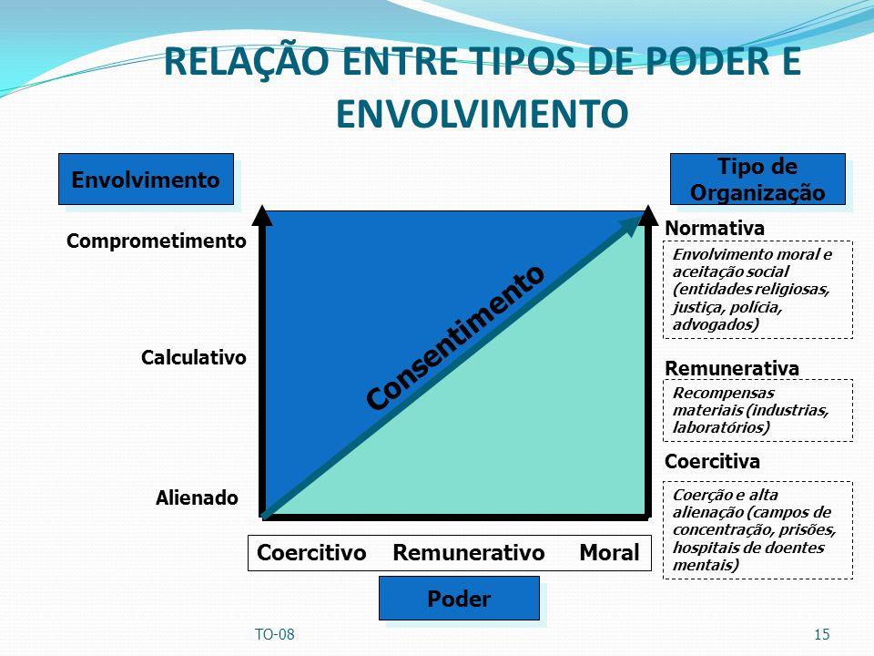 RELAÇÃO ENTRE TIPOS DE PODER E ENVOLVIMENTO