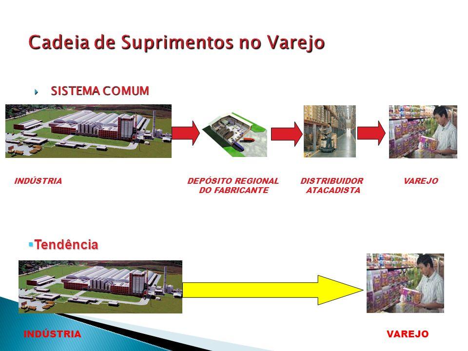 Cadeia de Suprimentos no Varejo