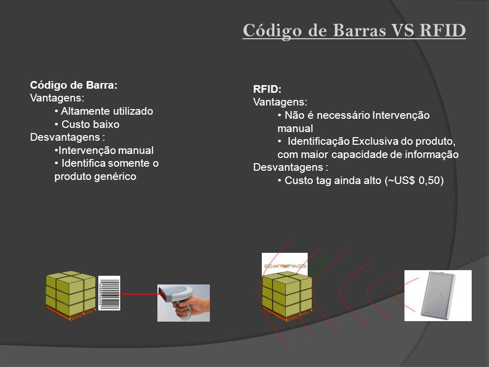 Código de Barras VS RFID