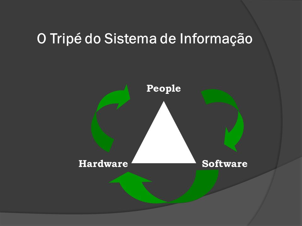 O Tripé do Sistema de Informação