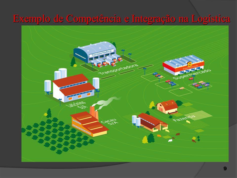 Exemplo de Competência e Integração na Logística