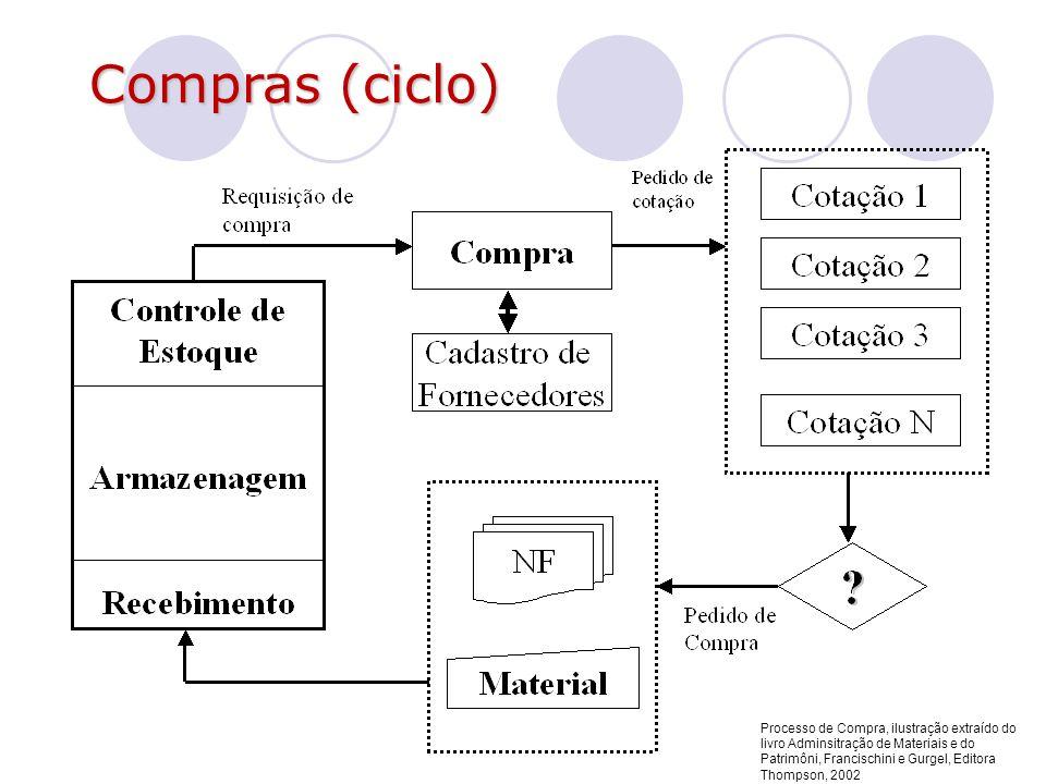 Compras (ciclo)