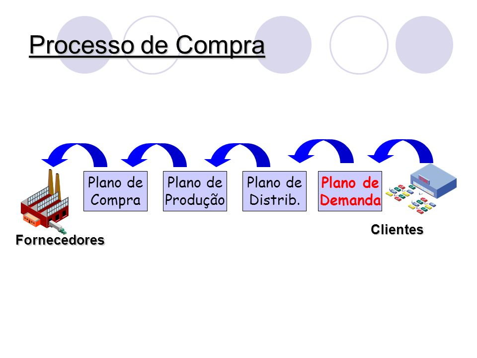 Processo de Compra Plano de Compra Plano de Produção Plano de Distrib.