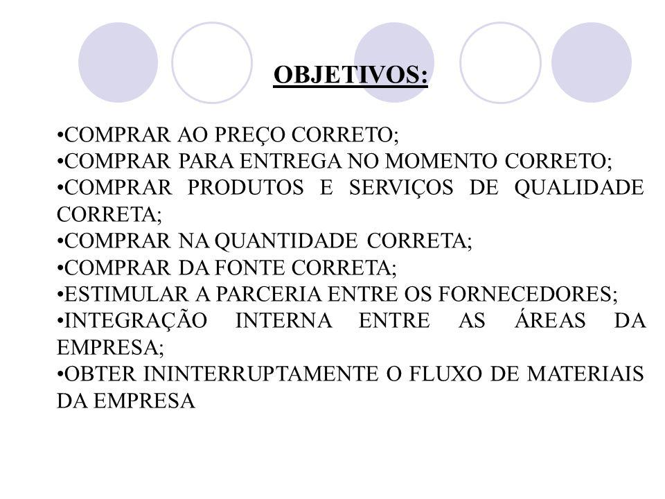 OBJETIVOS: COMPRAR AO PREÇO CORRETO;