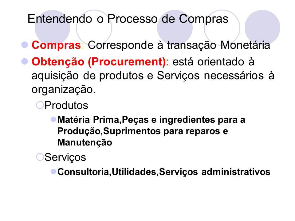 Entendendo o Processo de Compras