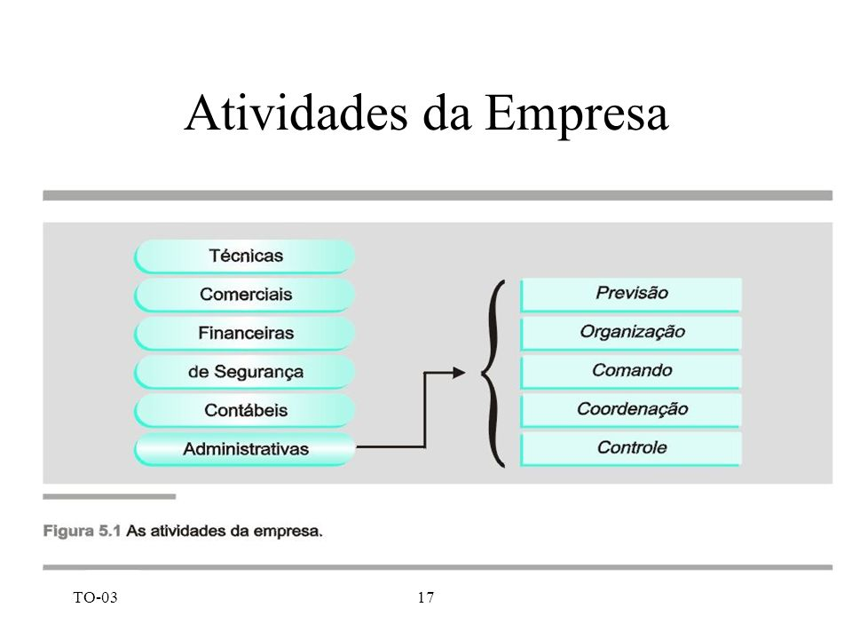 Atividades da Empresa TO-03