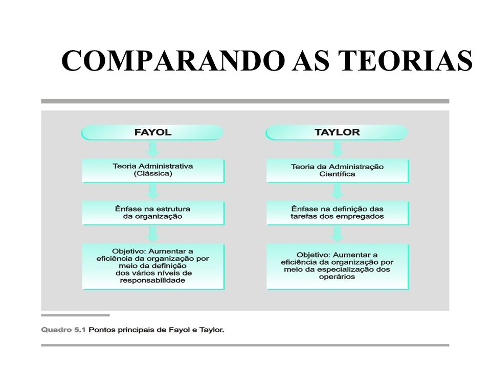 COMPARANDO AS TEORIAS TO-03