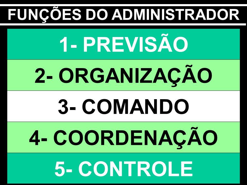 1- PREVISÃO 2- ORGANIZAÇÃO 3- COMANDO 4- COORDENAÇÃO 5- CONTROLE