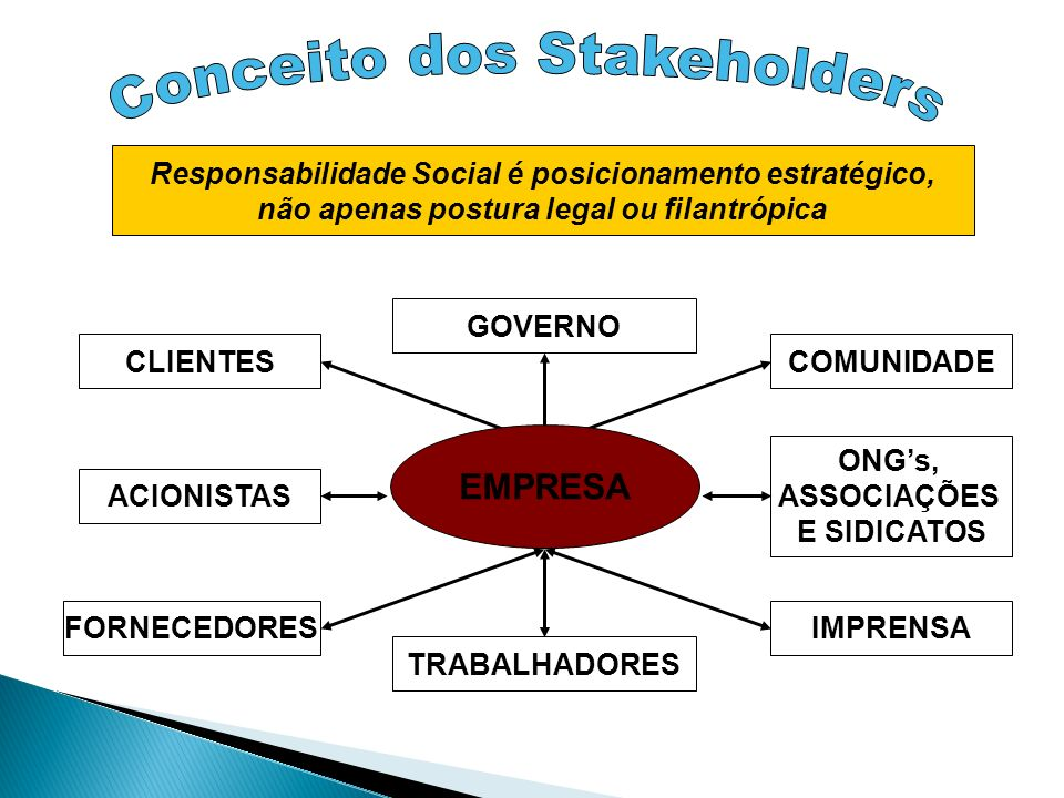 Conceito dos Stakeholders