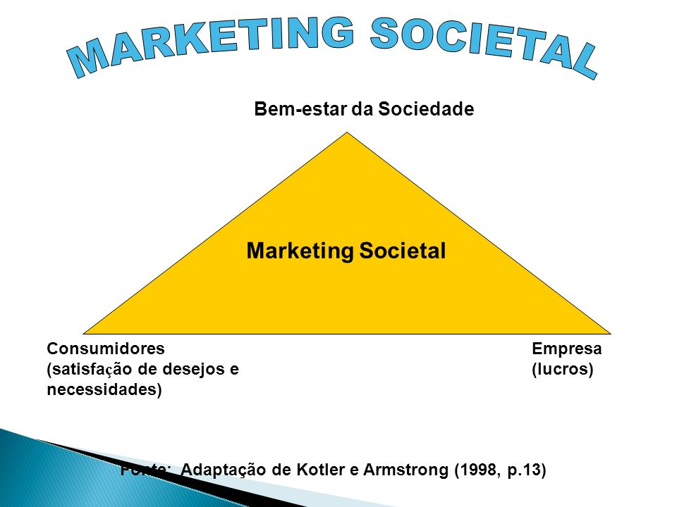 MARKETING SOCIETAL Marketing Societal Bem-estar da Sociedade