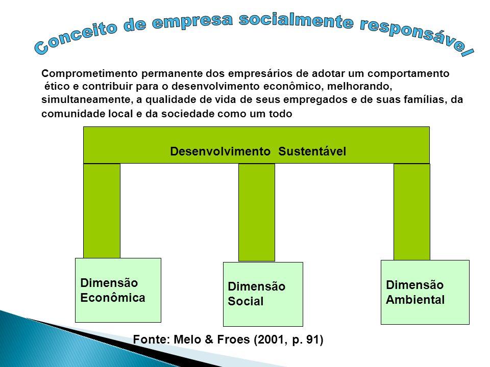 Conceito de empresa socialmente responsável