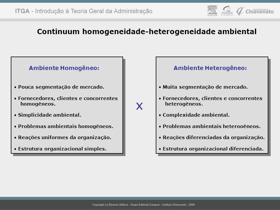 x Continuum homogeneidade-heterogeneidade ambiental