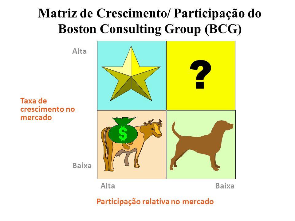 Matriz de Crescimento/ Participação do Boston Consulting Group (BCG)